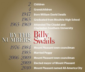information about Billy Swails by the numbers