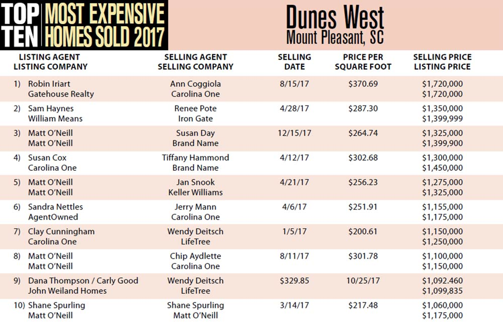 2017 Top Ten Most Expensive Homes Sold in Dunes West, Mount Pleasant, South Carolina