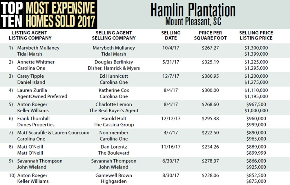 2017 Top Ten Most Expensive Homes Sold in Hamlin Plantation, Mount Pleasant, South Carolina