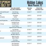 Hidden Lakes Top Ten Most Expensive Homes Sold in 2017