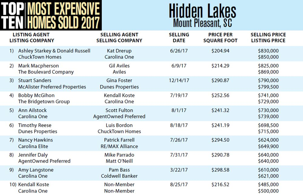 Top Ten Most Expensive Homes Sold in 2017 in Hidden Lakes, Mount Pleasant, South Carolina