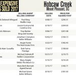 Hobcaw Creek Top Ten Most Expensive Homes Sold in 2017