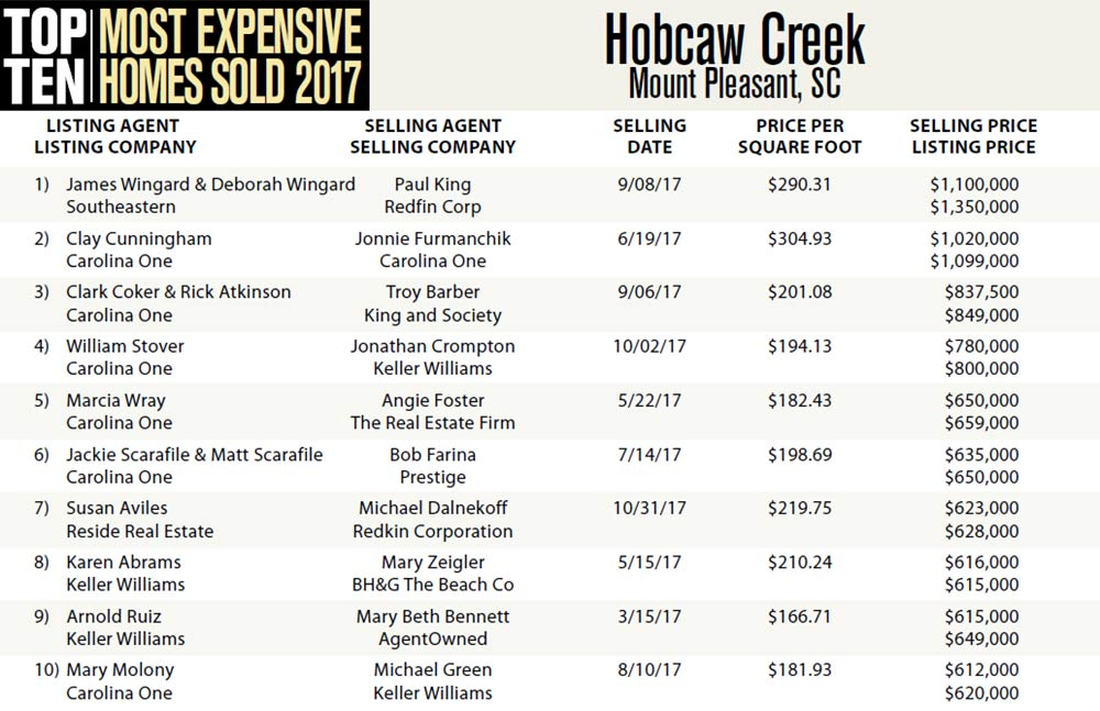 2017 Most Expensive Homes Sold in Hobcaw Creek