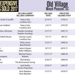 Old Village Top Ten Most Expensive Homes Sold in 2017