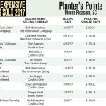 Planter's Pointe Top Ten Most Expensive Homes Sold in 2017