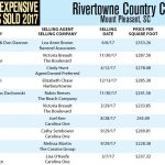 Rivertowne Country Club Top Ten Most Expensive Homes Sold in 2017