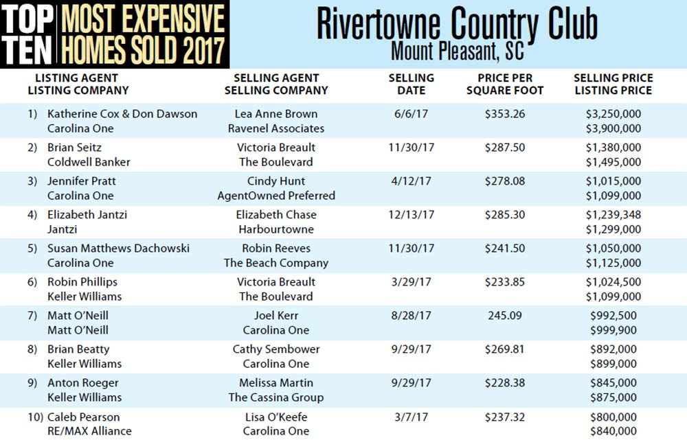 2017 Top Ten Most Expensive Homes Sold in Rivertowne Country Club, Mount Pleasant, South Carolina