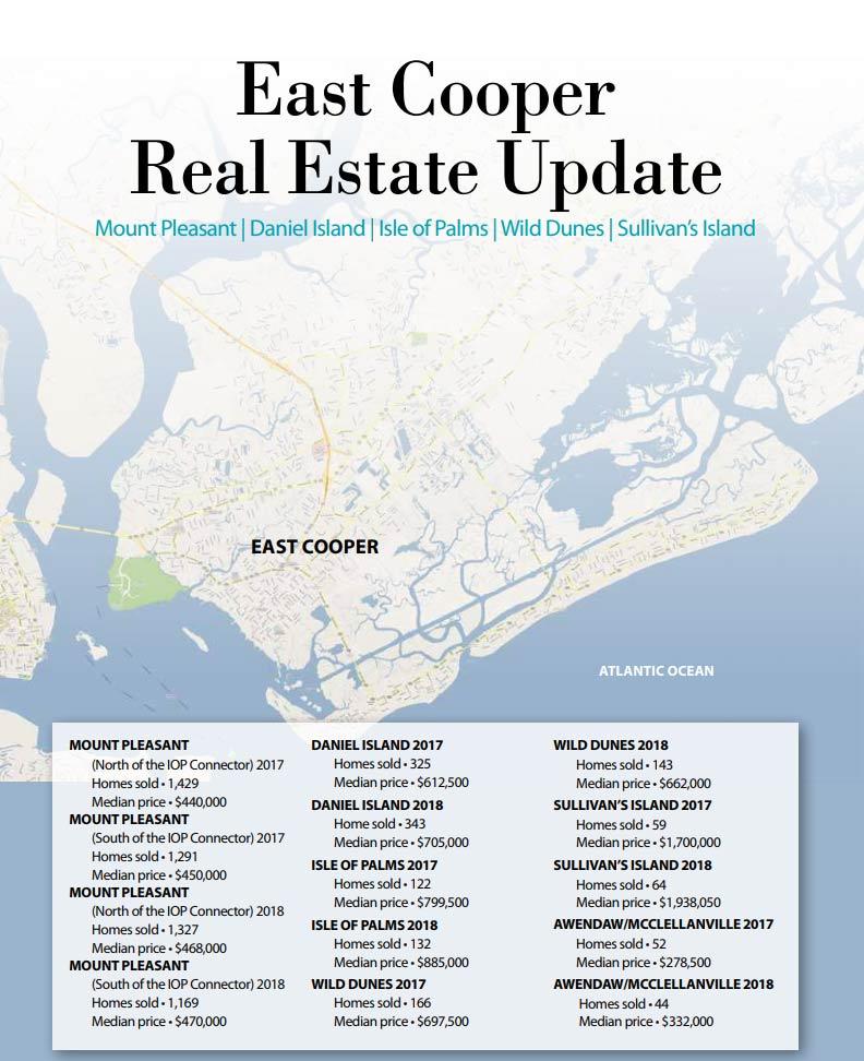 2019 East Cooper Real Estate Update