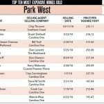 Park West Top Ten Most Expensive Homes Sold in 2018