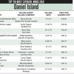 Daniel Island Top Ten Most Expensive Homes Sold in 2019