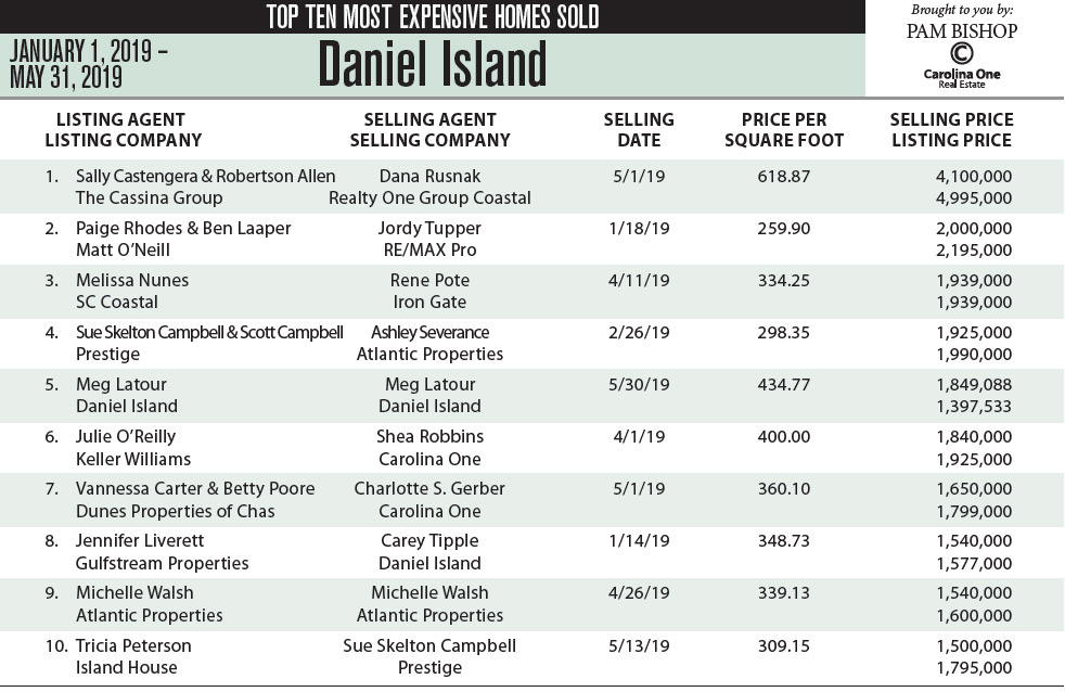 Daniel Island Top Ten Most Expensive Homes Sod in 2019
