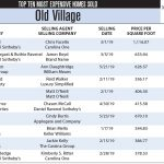 Old Village Top Ten Most Expensive Homes Sold in 2019