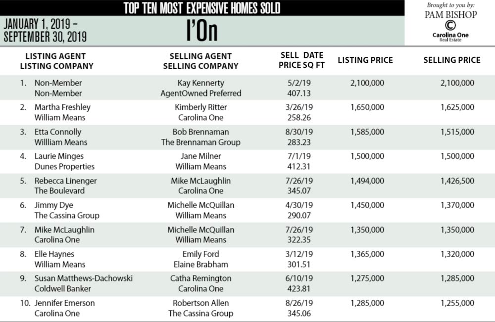 I'On, Mount Pleasant Top Ten Most Expensive Homes Sold in 2019