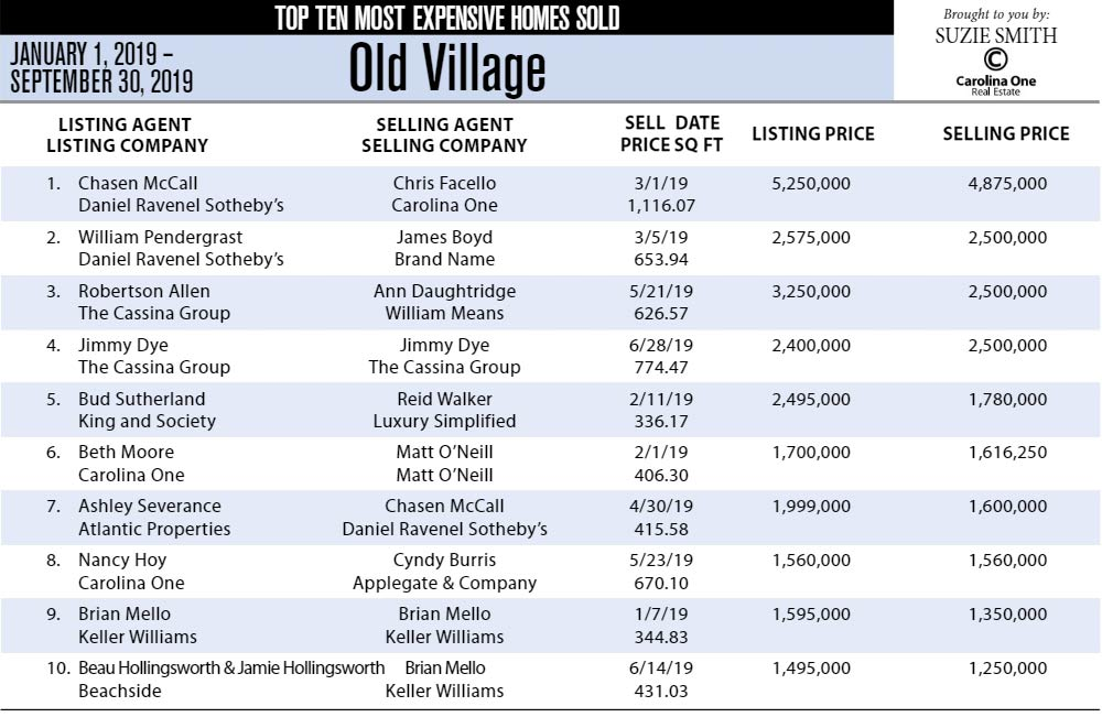 Old Village top Ten Most Expensive Homes Sold Jan-Sep of 2019