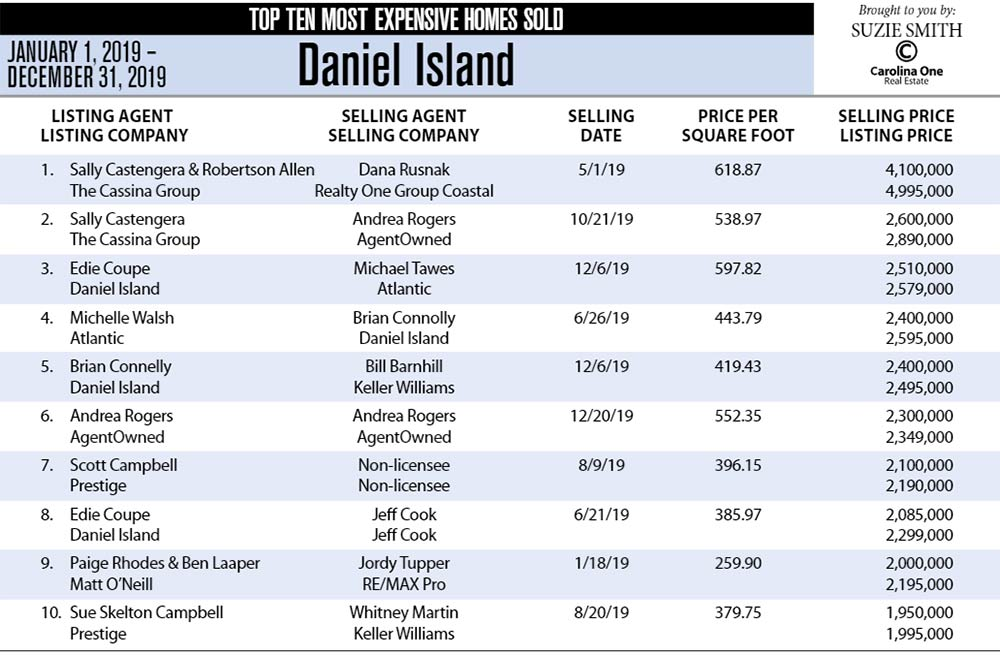Daniel Island, SC Top Ten Most Expensive Homes Sold in 2019