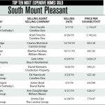 South Mount Pleasant Top Ten Most Expensive Homes Sold in 2019