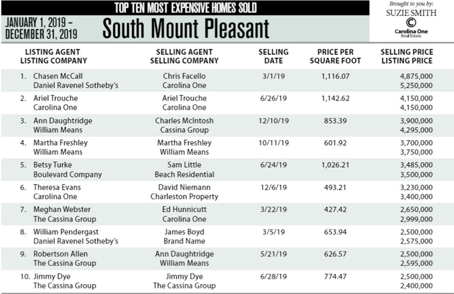 South Mount Pleasant's Top Ten Most Expensive Homes Sold in 2019