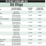 Old Village Top Ten Most Expensive Homes Sold in 2020