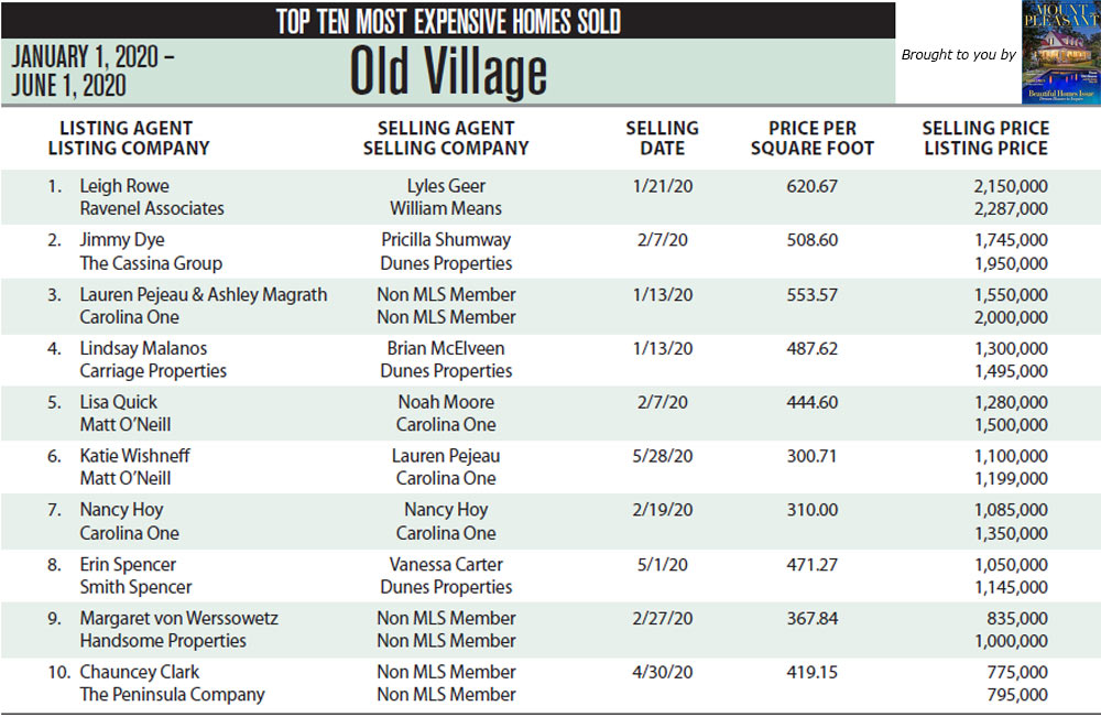 Old Village, Mount Pleasant Top Ten Most Expensive Homes Sold