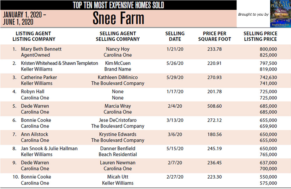 Snee Farm, Mount Pleasant's Top Ten Most Expensive Homes Sold in 2020