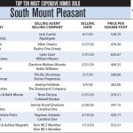 South Mount Pleasant Top 10 Most Expensive Homes Sold in 2020