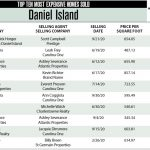 Daniel Island Top Ten Most Expensive Homes Sold in 2020