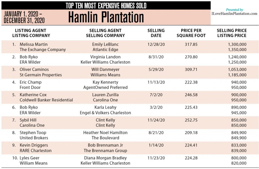 2020 Top Ten Most Expensive Homes Sold in Hamlin Plantation, Mount Pleasant, SC