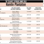 2020 Hamlin Plantation Top 10 Most Expensive Homes Sold