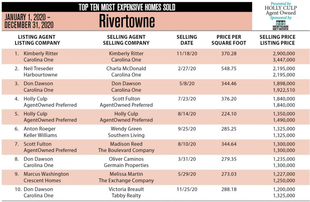 2020 RiverTowne Top 10 Most Expensive Homes Sold