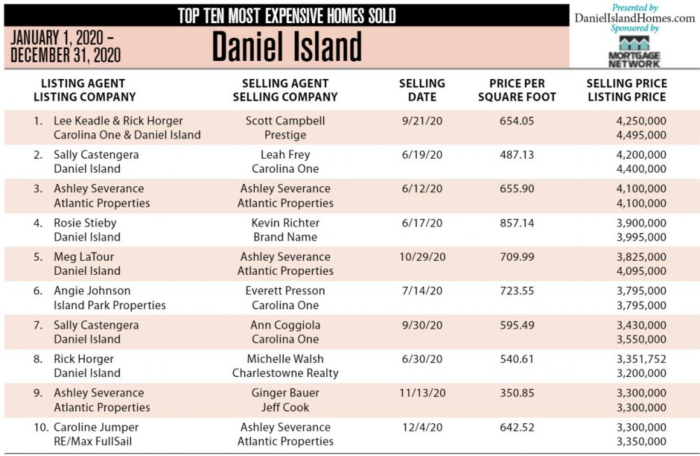 2020 Daniel Island Top 10 Most Expensive Homes Sold