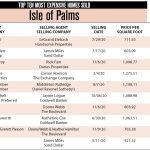 2020 Isle of Palms Top 10 Most Expensive Homes Sold