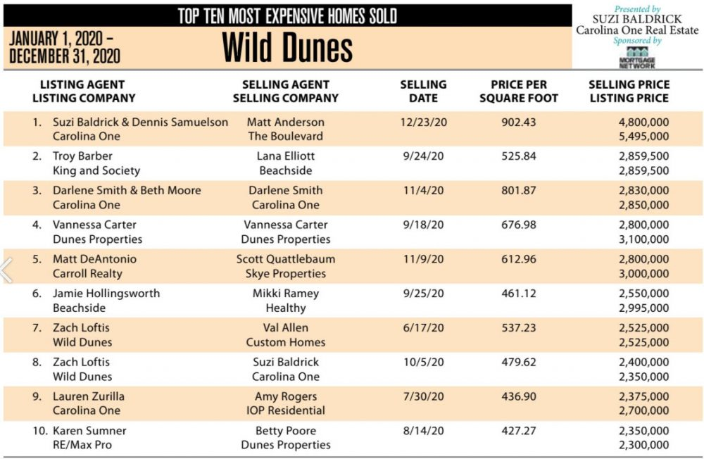 2020 Wild Dunes, Isle of Palms SC Top 10 Most Expensive Homes Sold