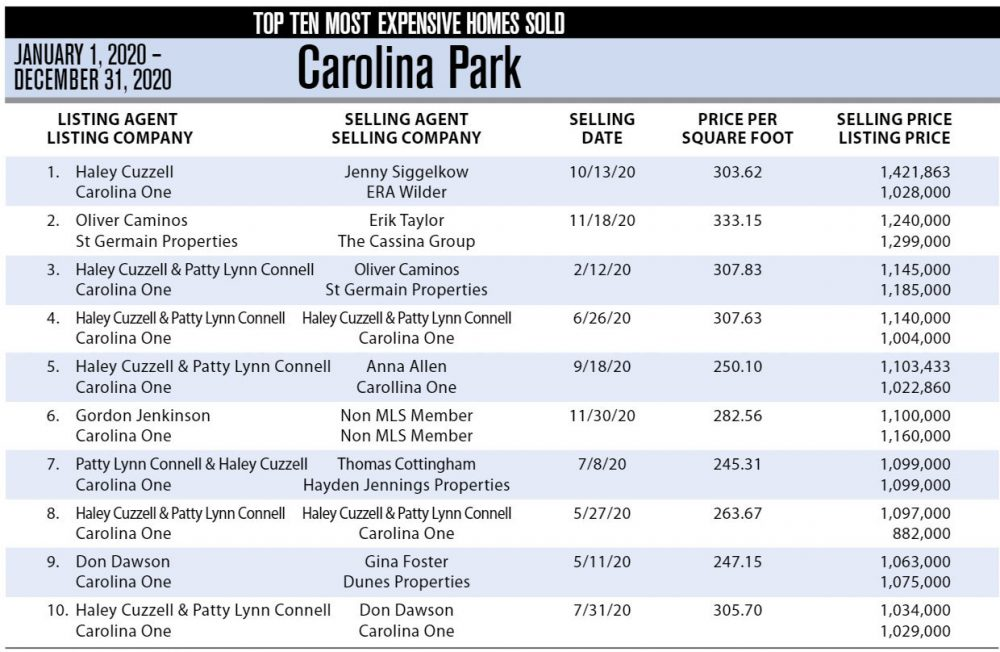 2020 Carolina Park, Mount Pleasant's Top Ten Most Expensive Homes Sold